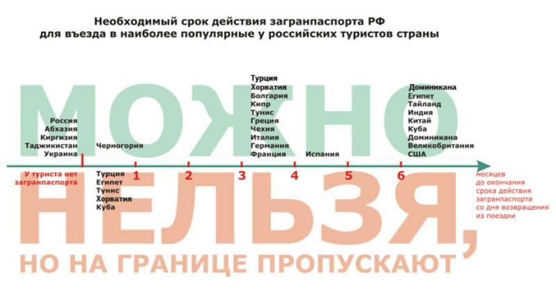 Строгость санкций зависит от срока безвизового пребывания в стране